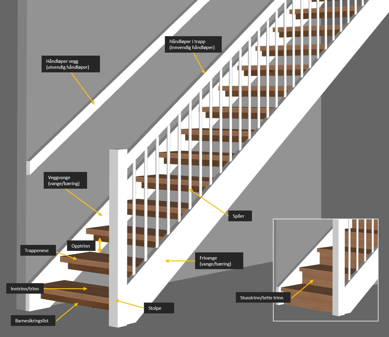 komponenter trapp